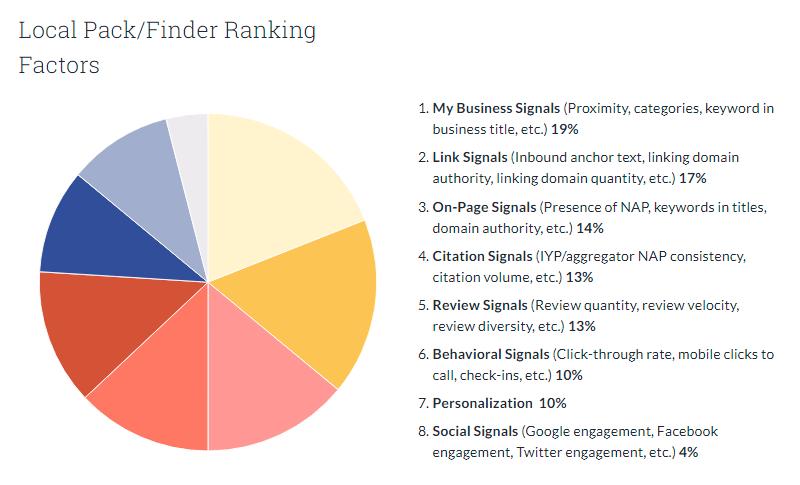Local SEO Ranking Organic