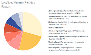 MOZ chart - Local SEO Ranking Factors Google