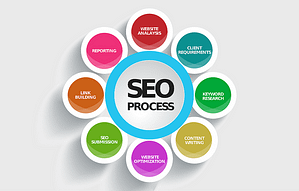 Local SEO SMall Business And Marketing Strategy Is #1