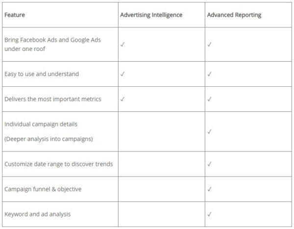 Advertising Intelligence