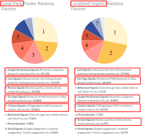 MOZ ranking factors for Google My Business criteria